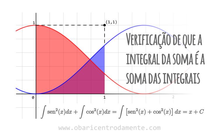 Verificação de que a integral da soma é a soma das integrais