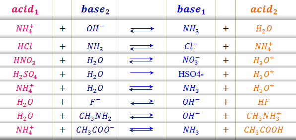 Acid-base reaction equations