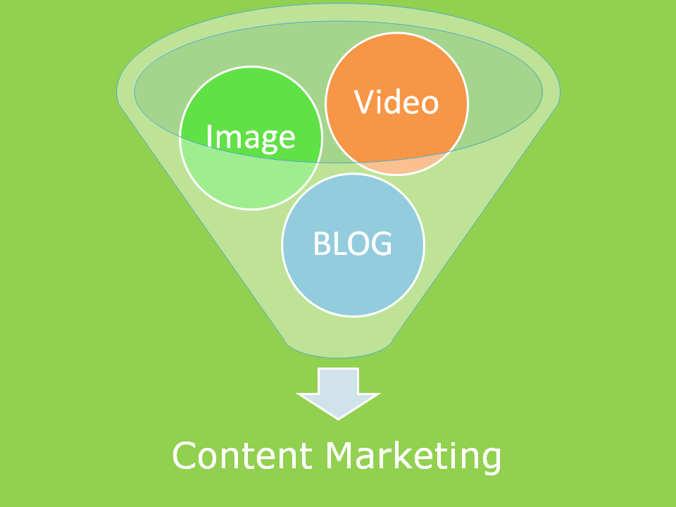 Content Marketing for B2B