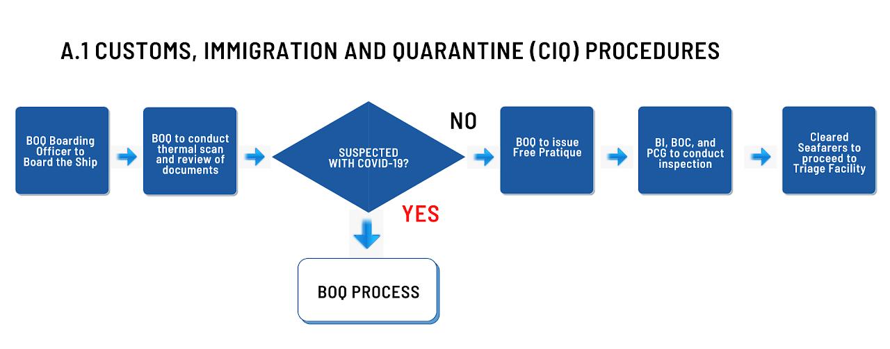 Customs Immigration quarantine procedures