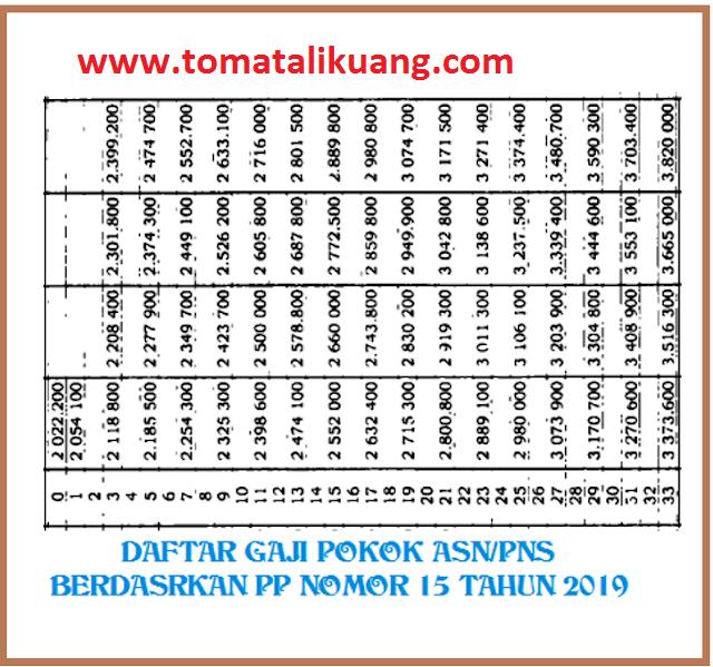 gaji pokok pns golongan DUA; www.tomatalikuang.com