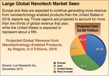 Text: Large Global Nanotech Market Seen.  Europe and Asia are expected to continue generating more revenue from nanotechnoloby-enabled products than the United States in 2018, experts say.  Those regions are projected to account for more than two-thirds of global revenue that year, while the United States is expected to represent about a fifth.  Projected Global Revenue from Nanotechnology-Enabled Products, by Region, I $Trillions, 2018. Alt text: Graph showing projected total of 3/69 trillion, divided by country: Europe: $1.33, Asia: 1.3, U.S.: .79, Rest of the World: 1.3.   Source: Lux Research, Inc. December 2015.