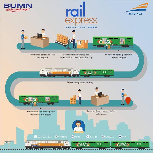 Cara kirim paket dengan Rail Express.