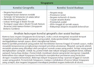 Bacalah kembali informasi tentang keadaan geografis negara Singapura. Bersama dengan temanmu lakukan analisis sederhana tentang hubungan keadaan geografis negara-negara tersebut dengan keadaan sosial budayanya
