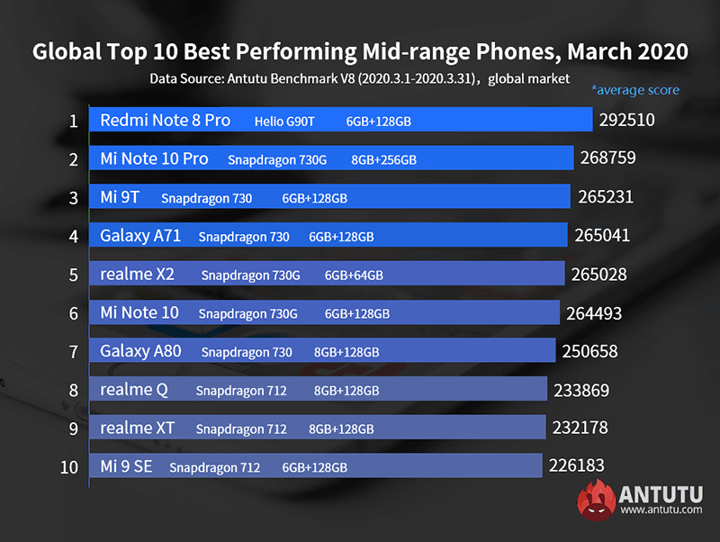 Xiaomi dominates the mid-range in March 2020