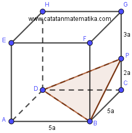 Diketahui bahwa f ( x + y x − y) = f ( x) + y f ( x) − y untuk x ≠ y dengan x dan y bilangan bulat. Pembahasan Soal Simak Ui 2017 Matematika Ipa Catatan Matematika