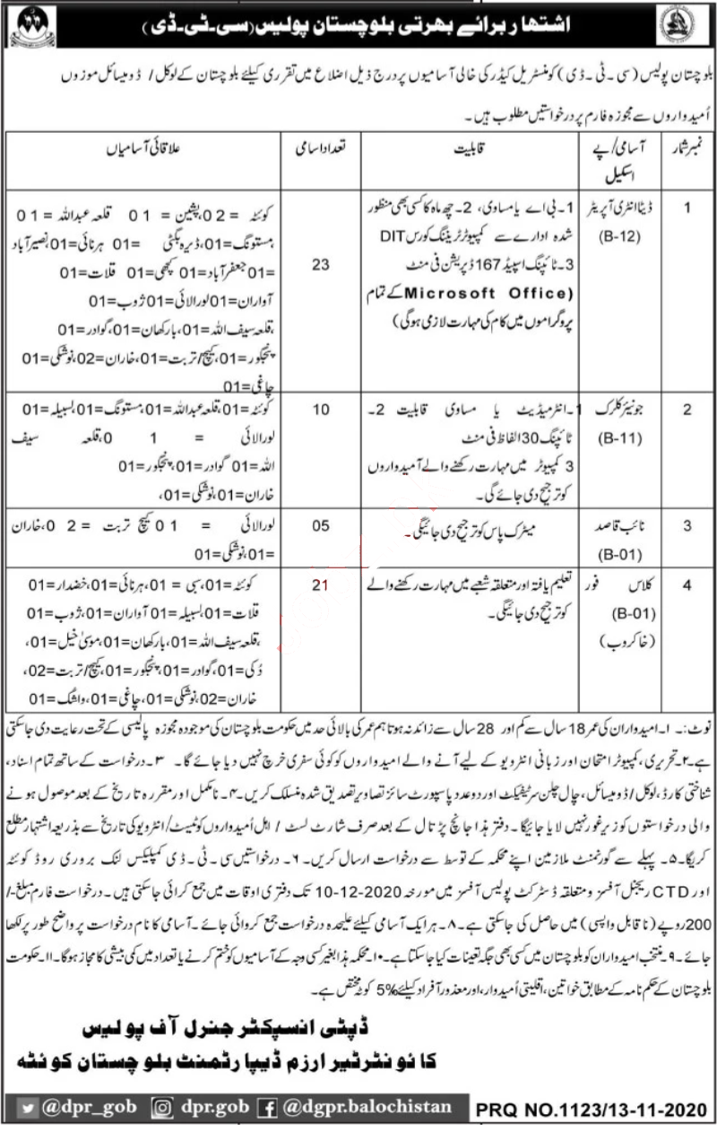 Latest Counter Terrorism Department CTD Balochistan Jobs 2020