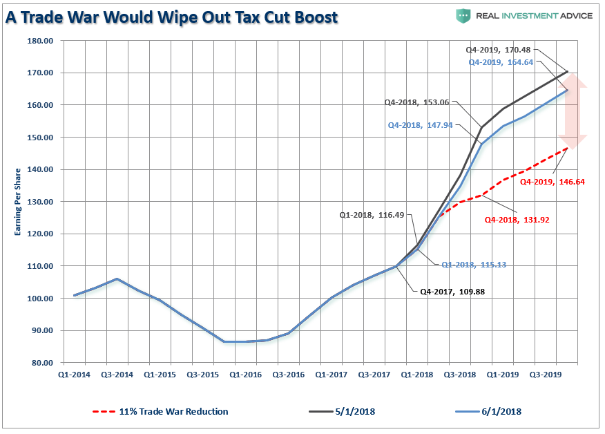 Real Investment Advice - Lance Roberts - A Trade War Would Wipe Out Tax Cut Boost