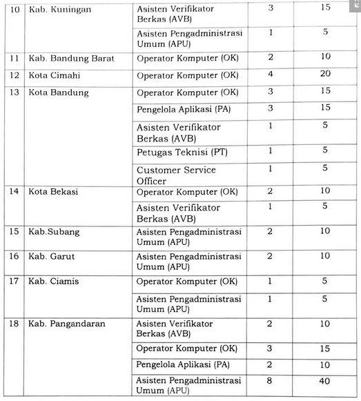 Pengumumuman Penerimaan Pegawai Pemerintah Non Pegawai Negeri (PPNPN) Di Lingkungan Kantor Wilayah BPN Provinsi Jawa Barat Tahun 2018