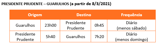 GOL (GOLL4) em conjunto com VoePASS amplia frequências em Joinville, Juiz de Fora e Presidente Prudente