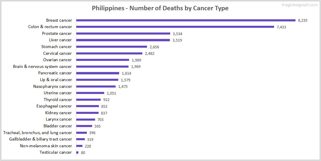 Major Risk Factors of Death (count) in Philippines