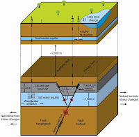 http://sciencythoughts.blogspot.co.uk/2015/04/evaluating-role-of-hydraulic-fracturing.html