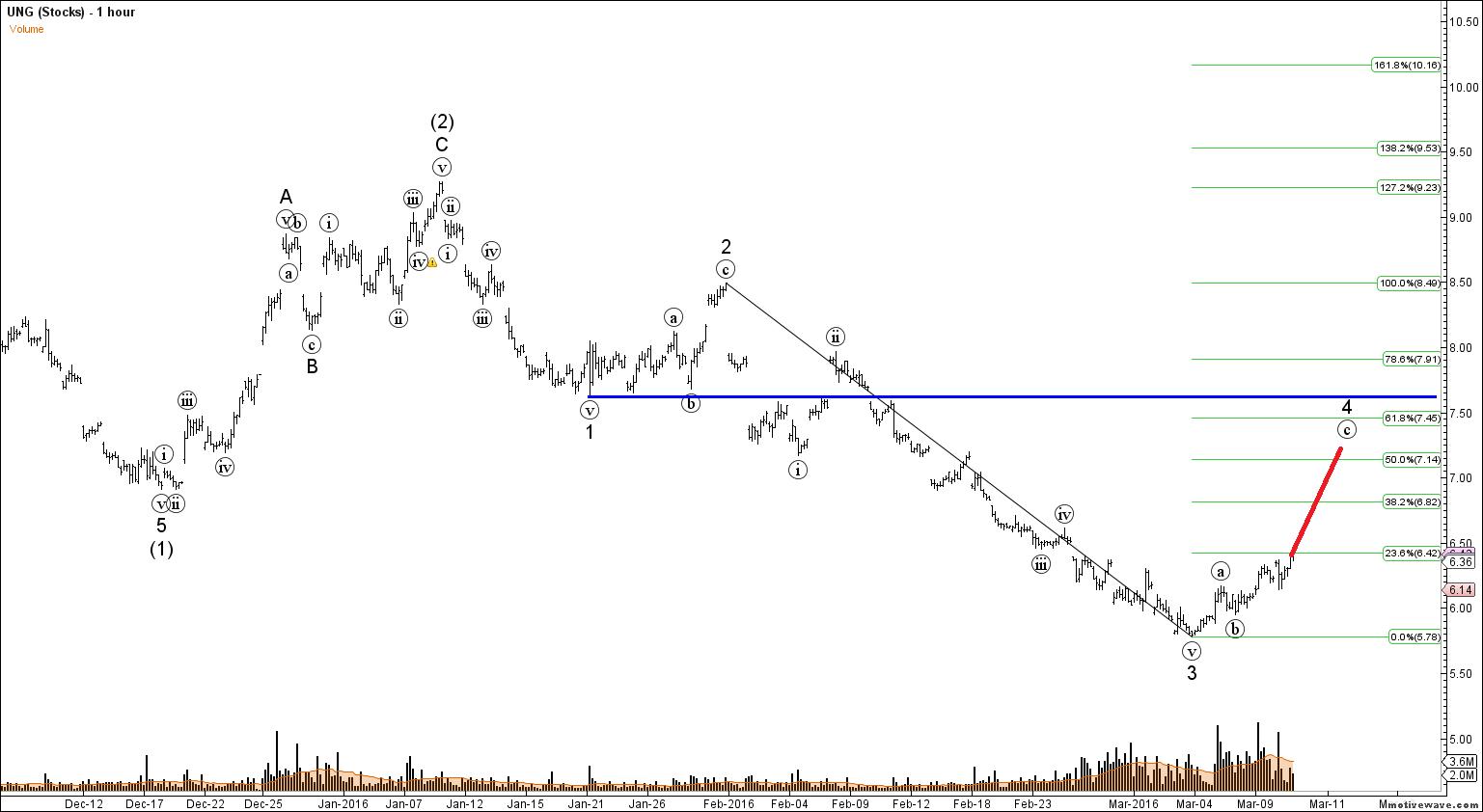 Forex elliott wave signal