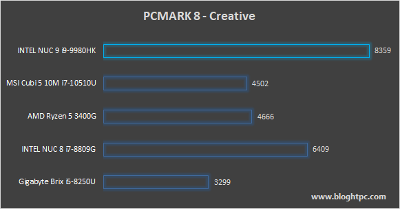 PCMARK 8 CREATIVE INTEL NUC 9 EXTREME KIT