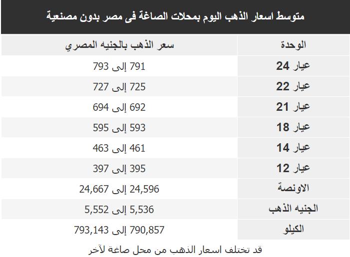 اسعار الذهب اليوم فى مصر Gold الجمعة 31 يناير 2020