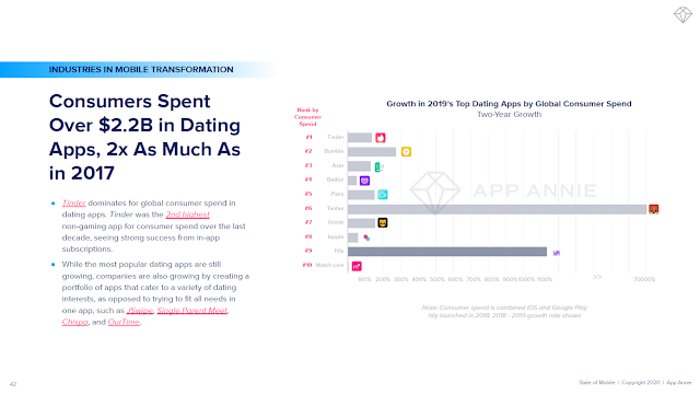 Consumers Spent Over $2.2B in Dating Apps, 2x As Much As in 2017