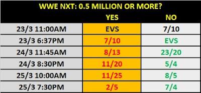 25/3/20 - WWE NXT Prop Bet