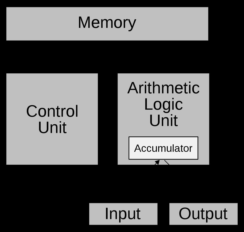ノイマン型のコンピューターアーキテクチャー