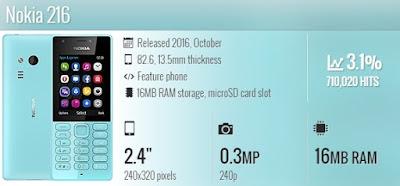 Spesifikasi Nokia 216 Dual SIM with dual-SIM Slot Memori