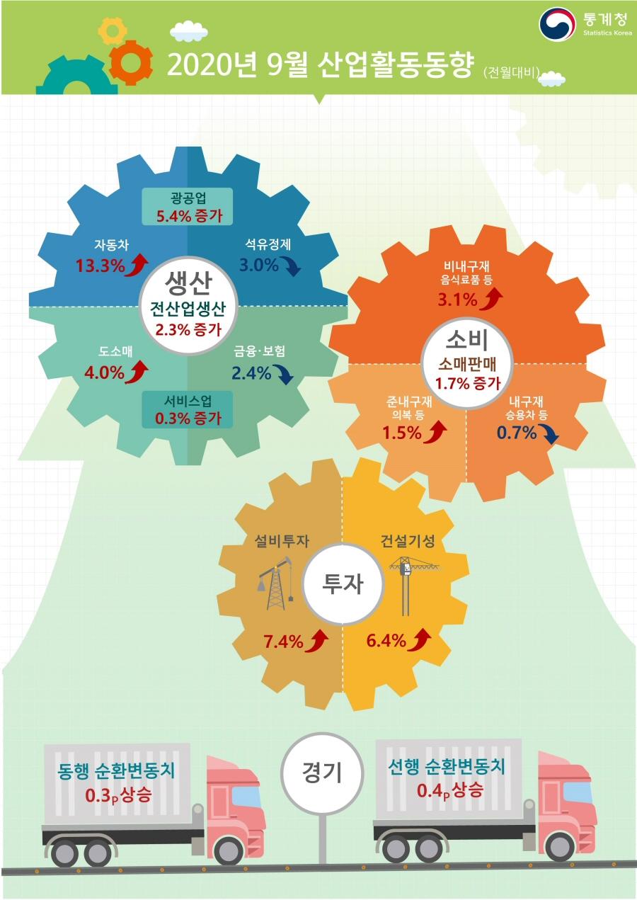2020년 9월 산업활동, 전월대비 2.3% 증가, 소비 1.7% 증가