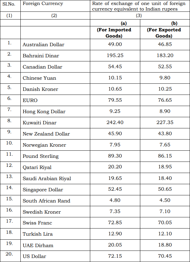 Schedule I of Customs Exchange Rate Notification dated 3rd October 2019