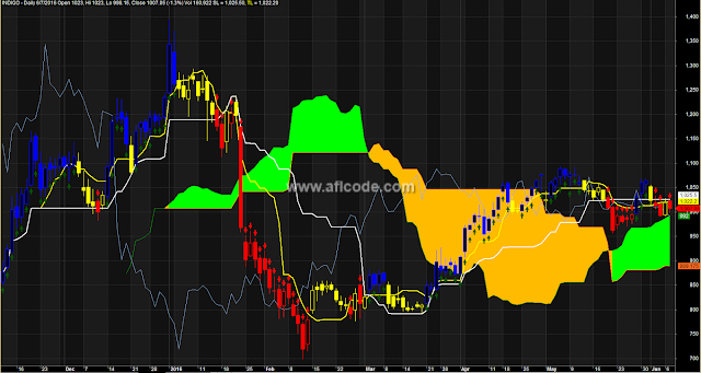 Ichimoku Cloud Trending Arrows