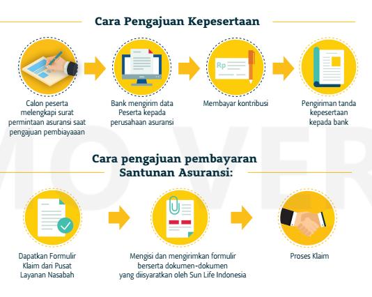 cara pengajuan menjadi peserta asuransi salam anugerah keluarga via online