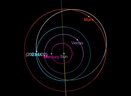 Órbita do asteroide 2021 LO2 com relação a órbita dos planetas Mercúrio Vênus Terra e Marte em torno do Sol