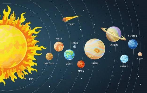 सौर मंडल किसे कहते हैं - Solar system in Hindi