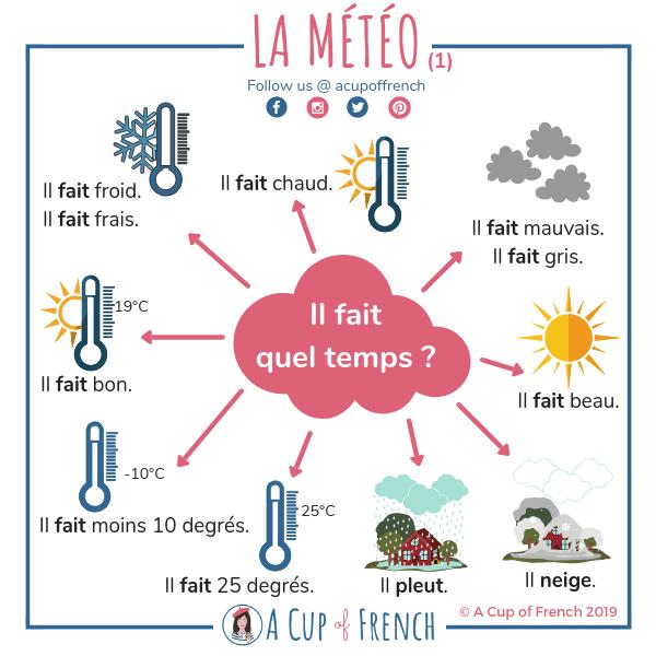 Pogoda - słownictwo 2 - Francuski przy kawie