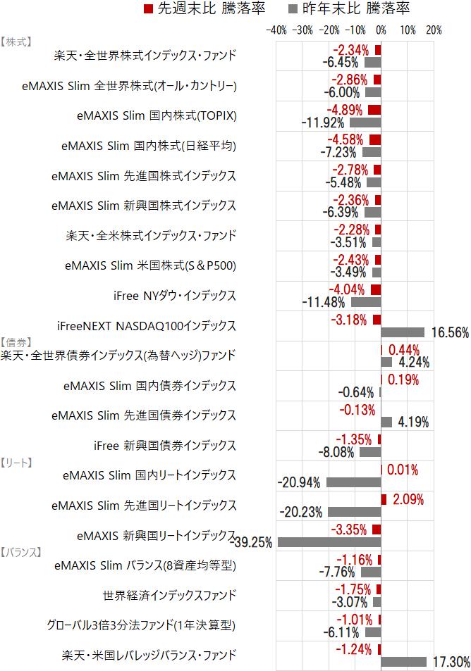国内外の株式・債券・REITとバランスの騰落率