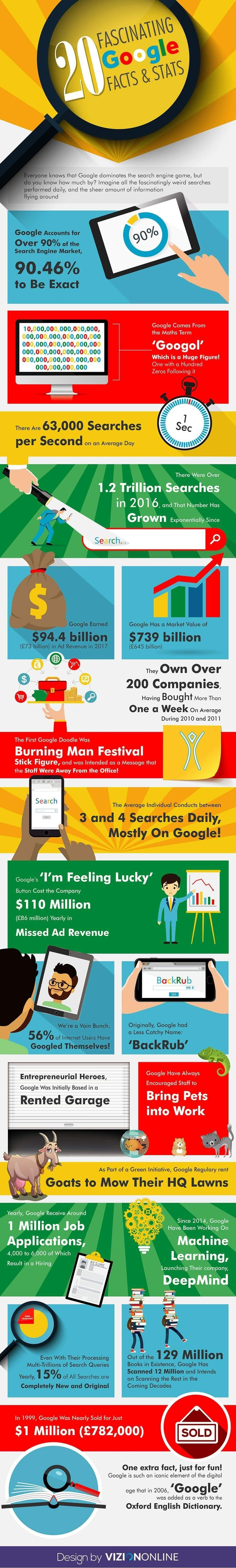 20 Fascinating Google Facts & Stats #infographic