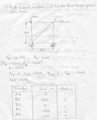 Engineering Blog: Problems on truss using method of joints