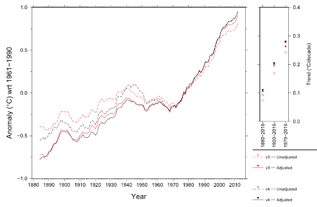 Figure from Menne et al. with warming estimates from 1880. See caption below.