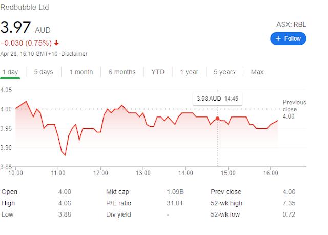 Redbubble graphique En bourse
