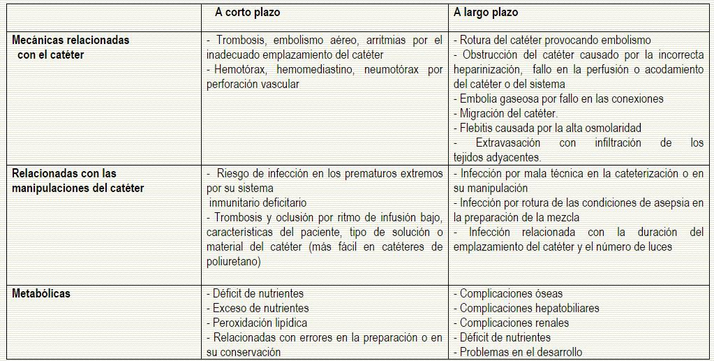 complicaciones de la nutricion enteral y parenteral