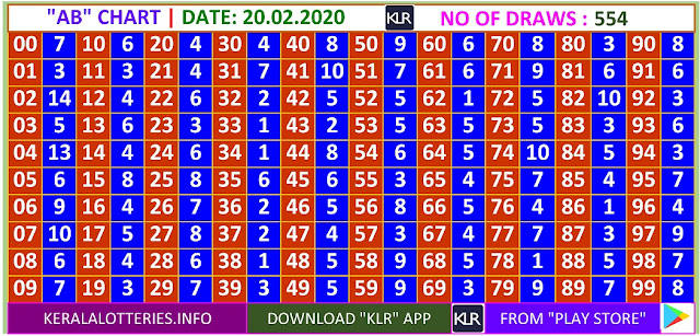 Kerala Lottery Winning Number Daily  AB  chart  on 20.02.2020