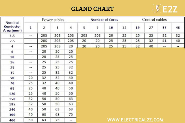 cable gland size, types, single compression, double compression cable gland, cable gland size selection chart, size selection table