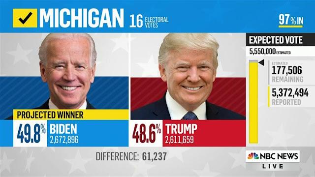 Suara Biden Melonjak Jadi 153.710 di Michigan, Ternyata Ditambahin Angka 0 di Belakang