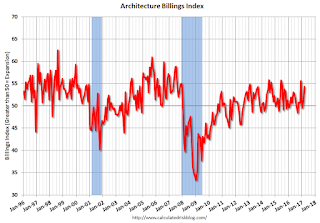 AIA: Architecture Billings Index increased in March