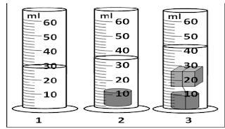 gambar soal Ujian sekolah IPA SMP 2021