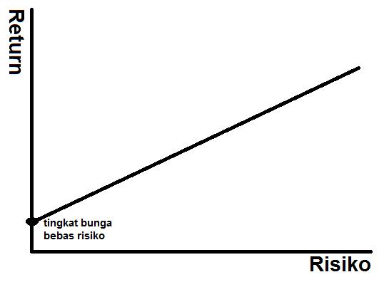 hubungan return dan risiko