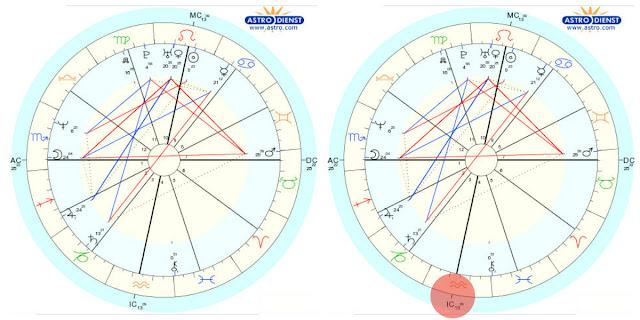 como achar o fundo do céu no mapa astral