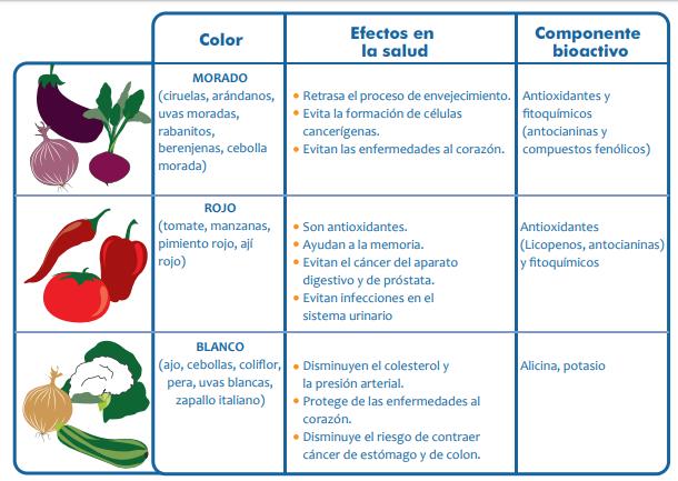 Hortalizas: Las hortalizas se pueden agrupar por colores - CULTIVANDO ORGANICO PERU