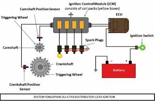 sistem pengapian DLI