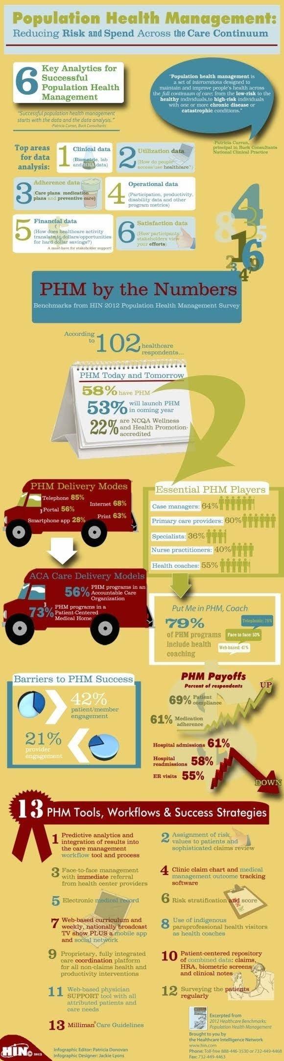 Population Health Management #infographic