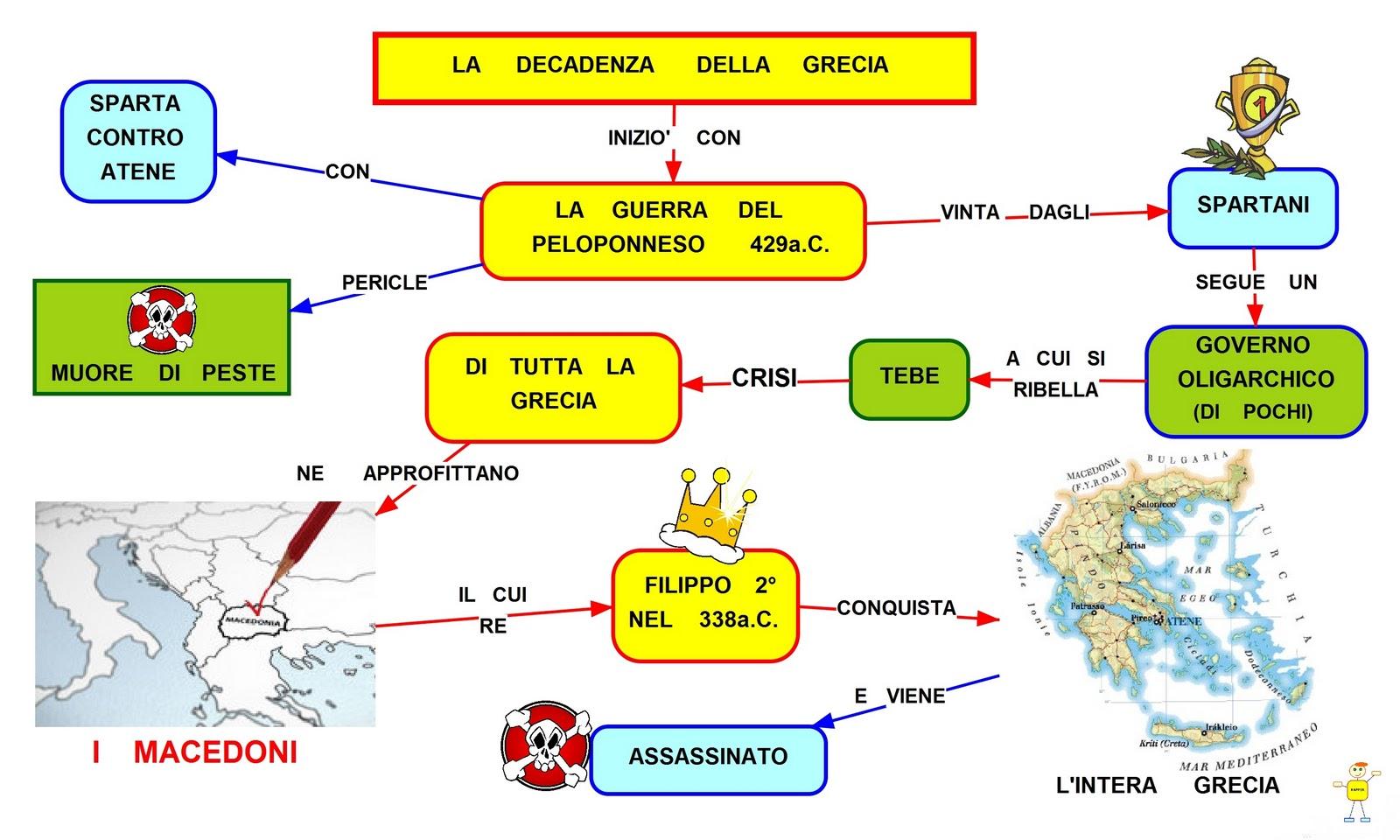Mappa Concettuale Macedoni Scuolissimacom