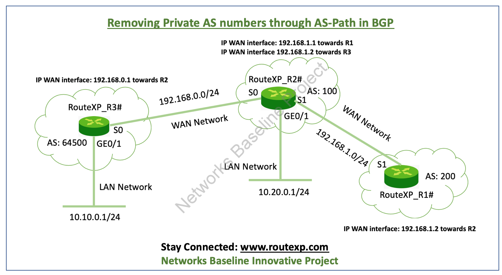 BGP Attribute: Removing Private AS Numbers from the AS Path - Route