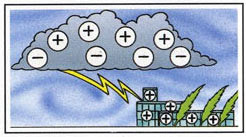 Where does lightning come from - Lightning can occurwhen the negative charges from the cloud meet positive charges rising from the ground. There are also other types of lightning.