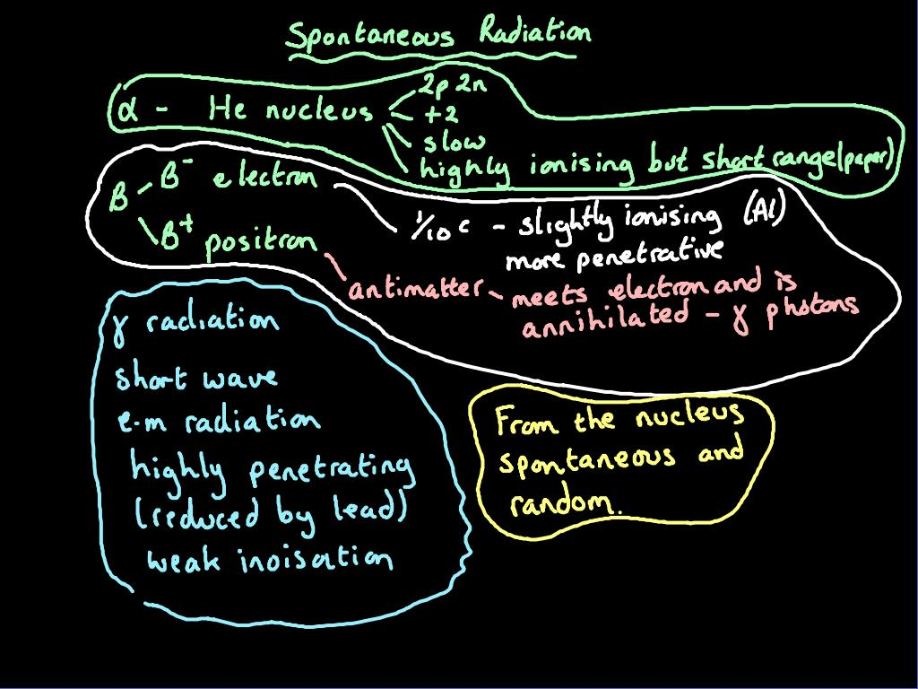Gcse Physics Nuclear Decay Revision